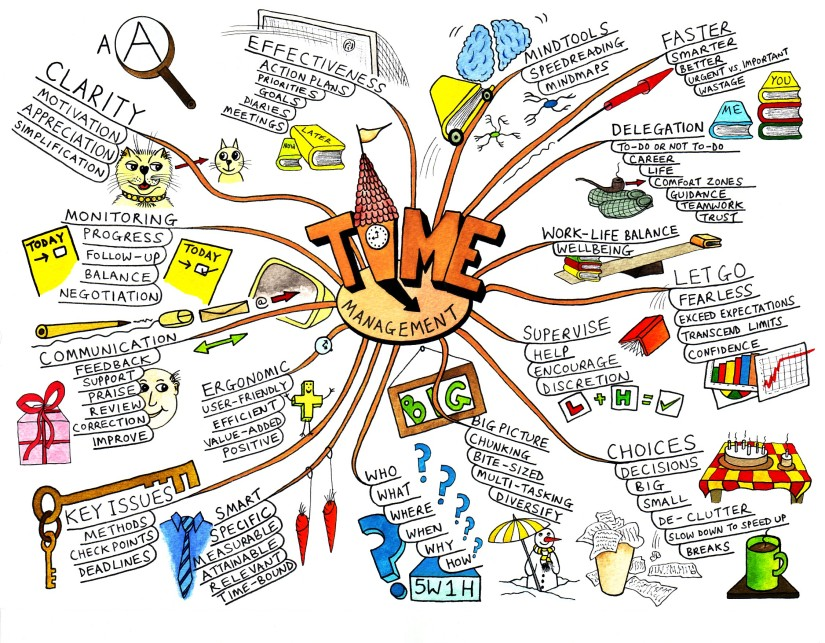 Map It Out Mind Map It Out. – techKNOWtools