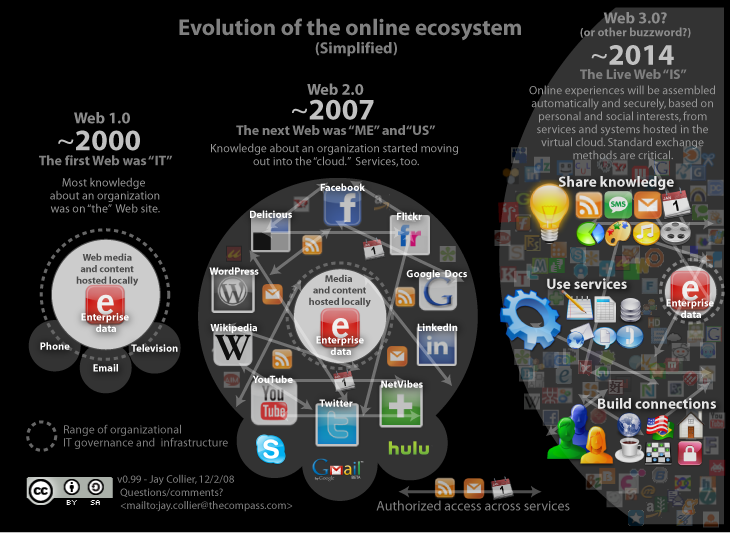 online-evolution