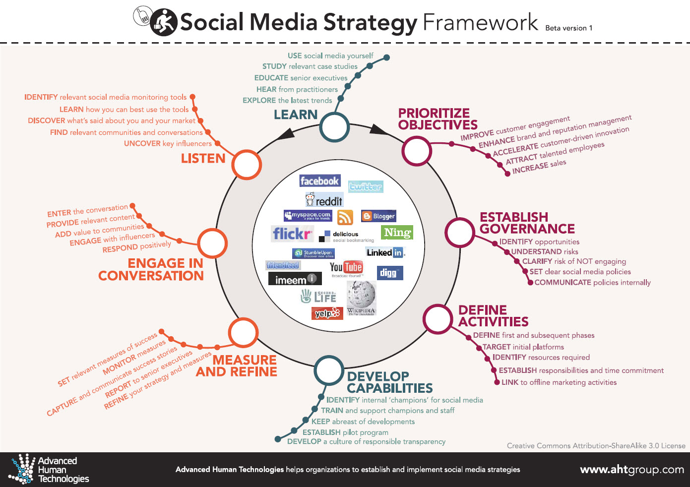 Social media strategies in student affairs techknowtools for Plan social