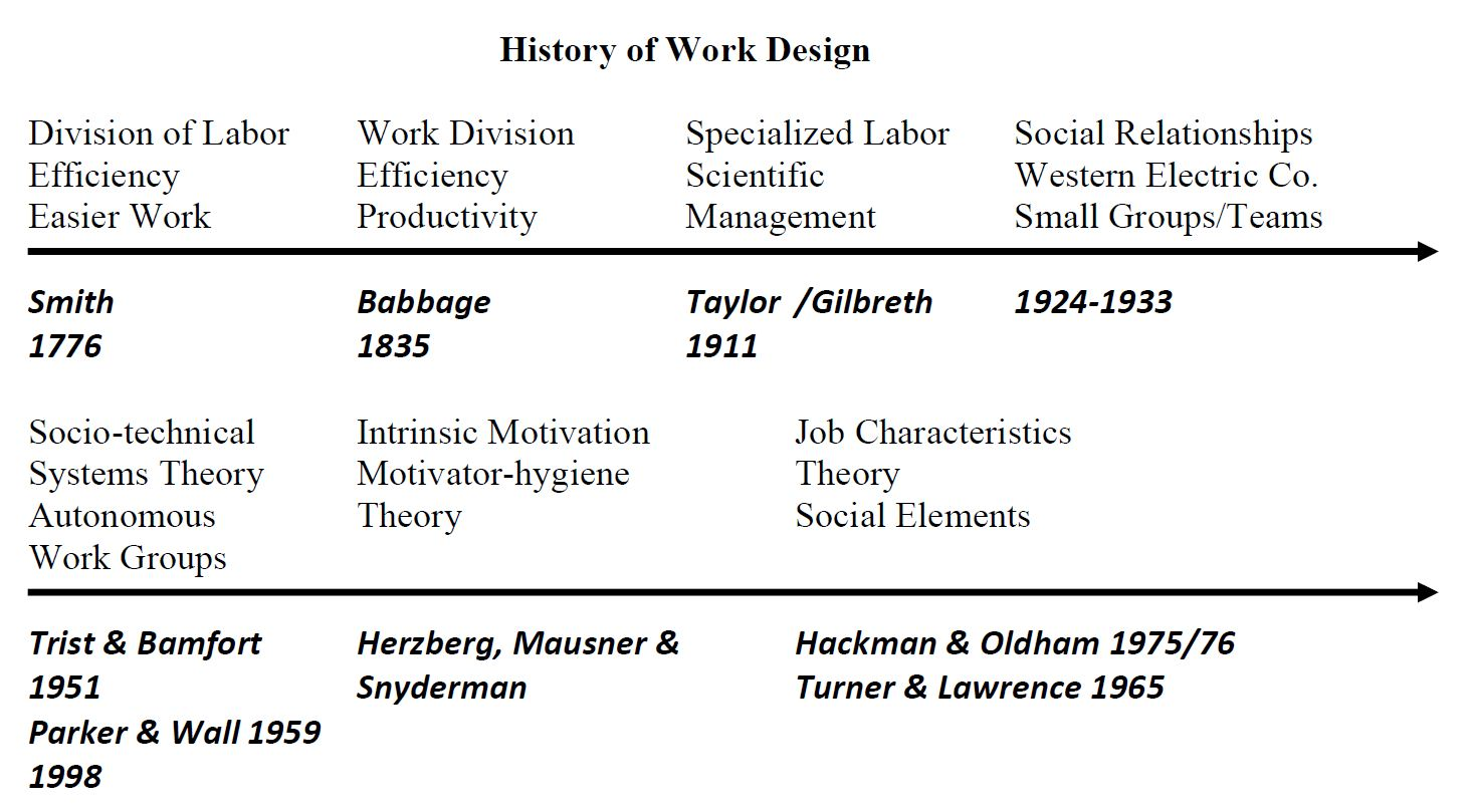 Considering the Impact of Work Design – techKNOWtools