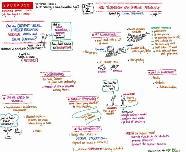 How Tech Can Change Pedagogy