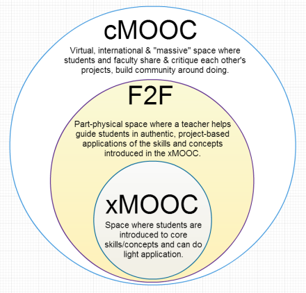 xmooc is a chewy center