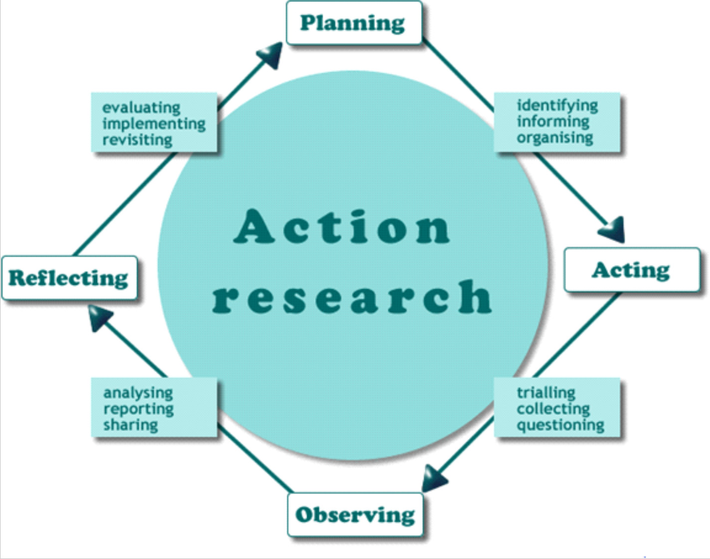 Action papers research
