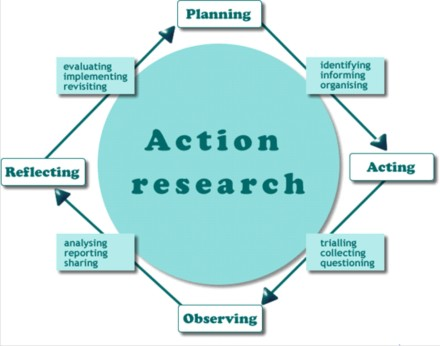 action_research