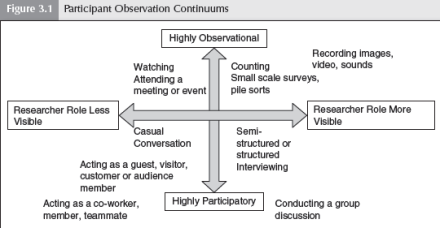 Participant Observatin Continuums