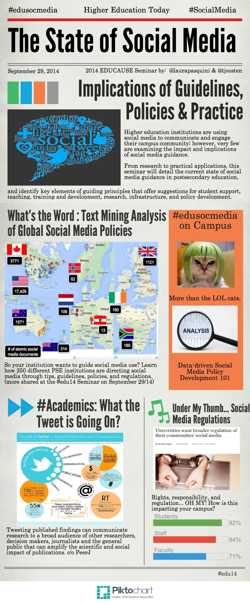 State of #SocialMedia in Higher Ed (2)