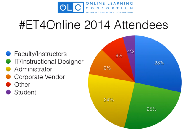 Who attends #et4online
