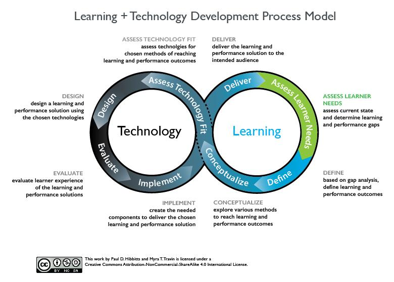 Learning + Technology Development Process Model (Hibbitts & Travin, 2015)