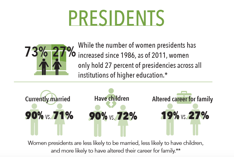 presidents statistics in higher ed